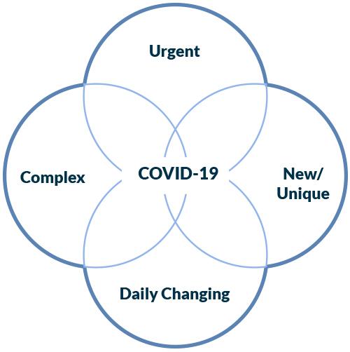 covid software